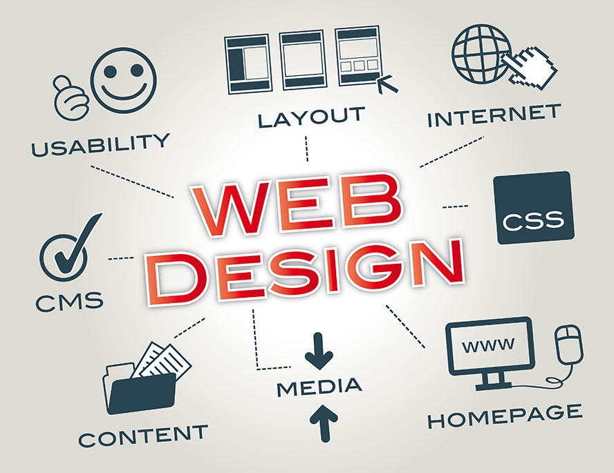 Your Top Priorities When Setting up a Website